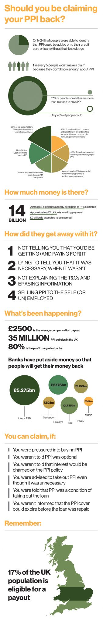 Claim back your PPI Infographic