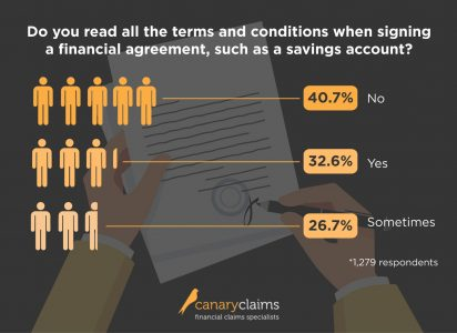 Financial terms and conditions survey results