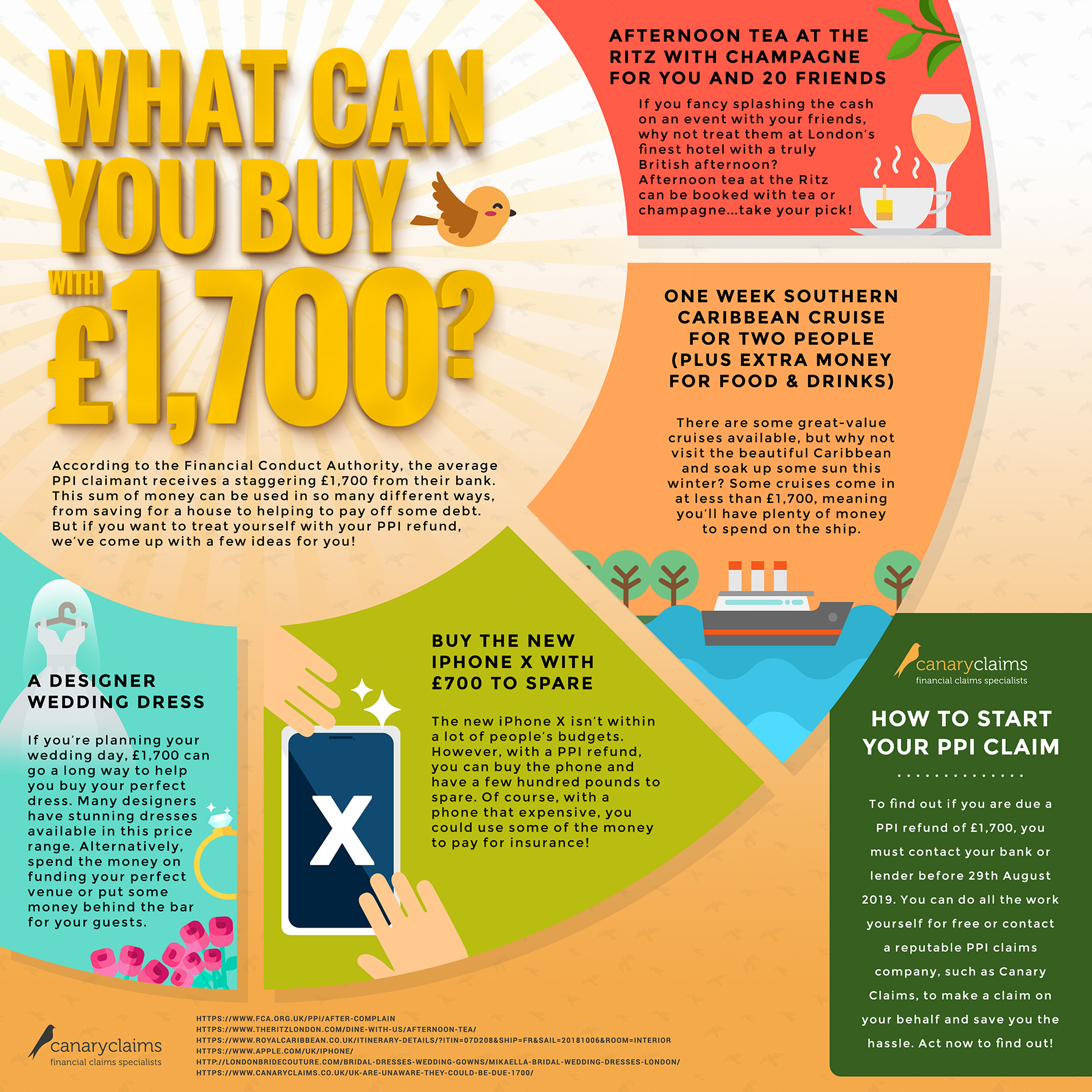 Infographic of what you can buy with the average PPI payout of £1700